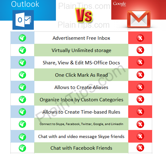 Outlook-vs-Gmail-Features-Comparison - Plain Tips